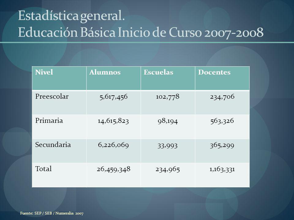 Fuente: SEP / SEB / Numeralia 2007 Estadística general. Educación Básica Inicio de Curso 2007-2008 NivelAlumnosEscuelasDocentes Preescolar5,617,456102
