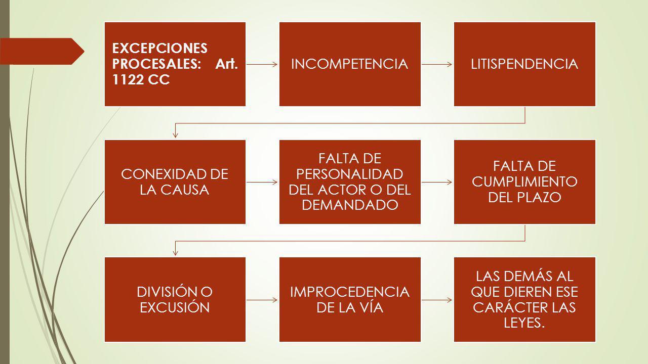 EXCEPCIONES PROCESALES: Art. 1122 CC INCOMPETENCIALITISPENDENCIA CONEXIDAD DE LA CAUSA FALTA DE PERSONALIDAD DEL ACTOR O DEL DEMANDADO FALTA DE CUMPLI