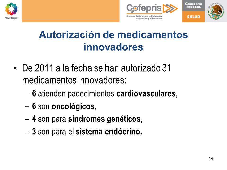 Autorización de medicamentos innovadores De 2011 a la fecha se han autorizado 31 medicamentos innovadores: – 6 atienden padecimientos cardiovasculares