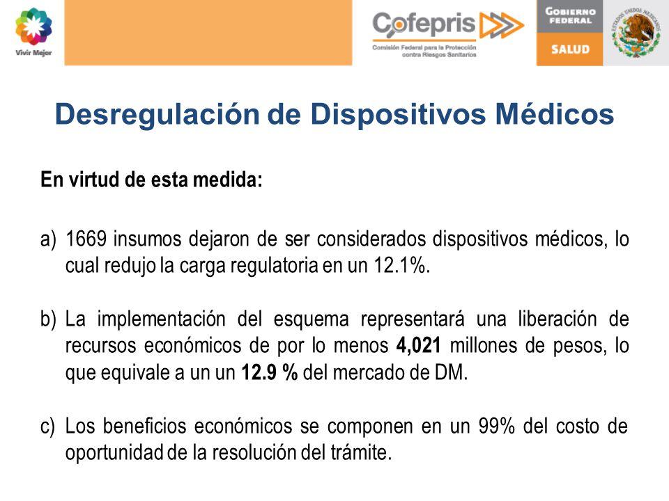 Desregulación de Dispositivos Médicos En virtud de esta medida: a)1669 insumos dejaron de ser considerados dispositivos médicos, lo cual redujo la car
