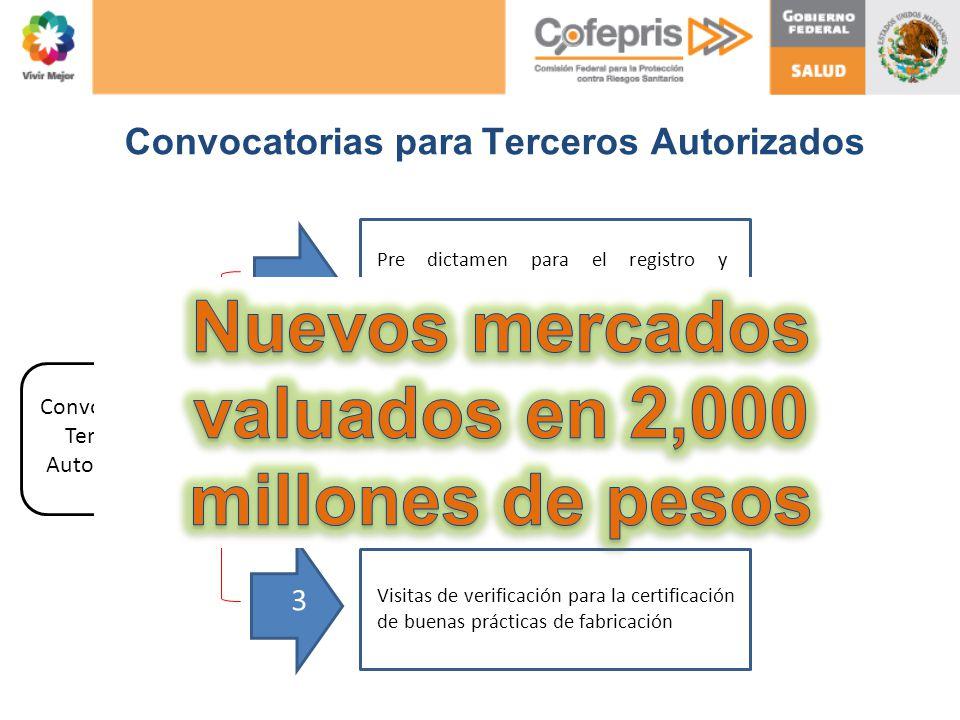 Convocatorias para Terceros Autorizados Convocatoria Terceros Autorizados 1 2 3 el registro y modificaciones a condiciones de registro de dispositivos