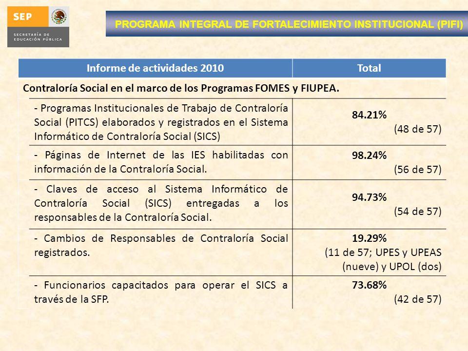 Informe de actividades 2010Total Contraloría Social en el marco de los Programas FOMES y FIUPEA. - Programas Institucionales de Trabajo de Contraloría
