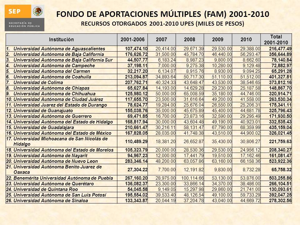 Institución2001-20062007200820092010 Total 2001-2010 1.Universidad Autónoma de Aguascalientes107,474.1020,414.0029,671.3929,530.0029,388.00216,477.49