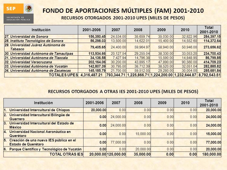 Institución2001-20062007200820092010 Total 2001-2010 27.Universidad de Sonora156,350.4524,534.0035,659.7435,030.0032,822.96284,397.15 28.Instituto Tec