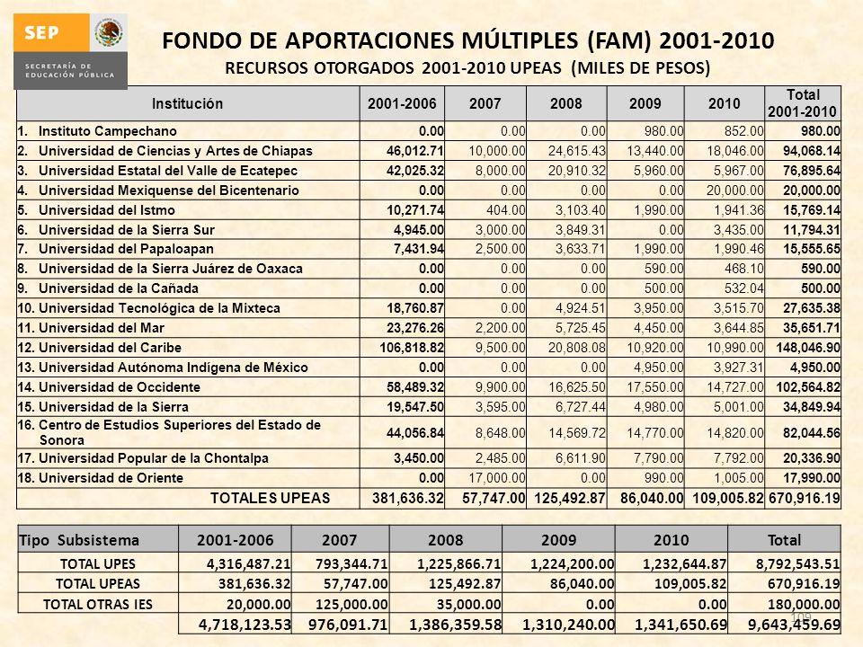 109 Institución2001-20062007200820092010 Total 2001-2010 1.Instituto Campechano0.00 980.00852.00980.00 2.Universidad de Ciencias y Artes de Chiapas46,
