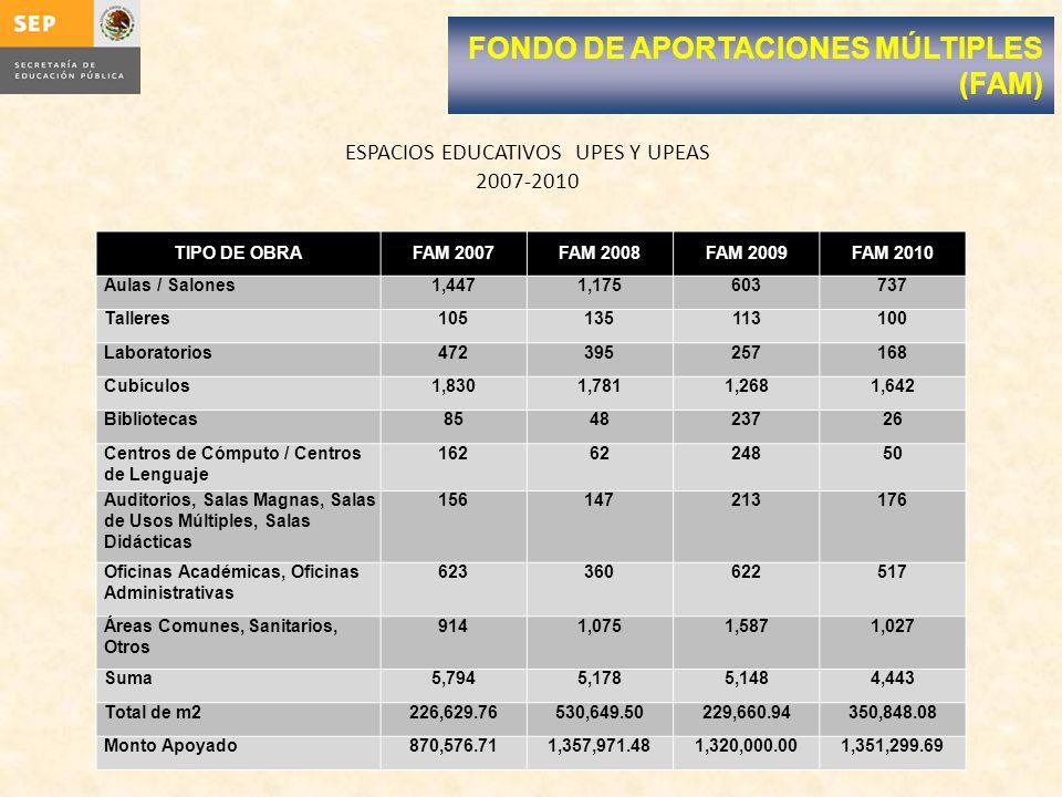 ESPACIOS EDUCATIVOS UPES Y UPEAS 2007-2010 FONDO DE APORTACIONES MÚLTIPLES (FAM) TIPO DE OBRAFAM 2007FAM 2008FAM 2009FAM 2010 Aulas / Salones1,4471,175603737 Talleres105135113100 Laboratorios472395257168 Cubículos1,8301,7811,2681,642 Bibliotecas854823726 Centros de Cómputo / Centros de Lenguaje 1626224850 Auditorios, Salas Magnas, Salas de Usos Múltiples, Salas Didácticas 156147213176 Oficinas Académicas, Oficinas Administrativas 623360622517 Áreas Comunes, Sanitarios, Otros 9141,0751,5871,027 Suma5,7945,1785,1484,443 Total de m2226,629.76530,649.50229,660.94350,848.08 Monto Apoyado870,576.711,357,971.481,320,000.001,351,299.69