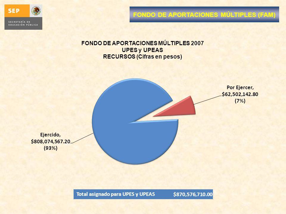 71.77 % 28.23 % FONDO DE APORTACIONES MÚLTIPLES 2007 UPES y UPEAS RECURSOS (Cifras en pesos) Total asignado para UPES y UPEAS$870,576,710.00 FONDO DE