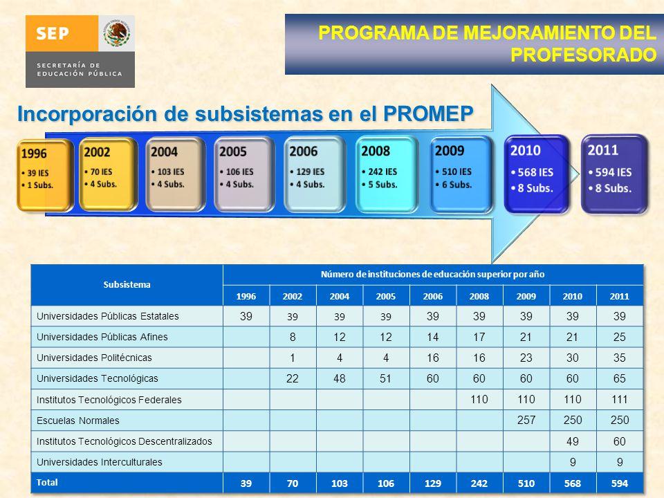 Incorporación de subsistemas en el PROMEP