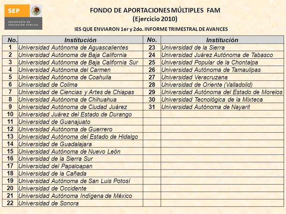 IES QUE ENVIARON 1er y 2do. INFORME TRIMESTRAL DE AVANCES FONDO DE APORTACIONES MÚLTIPLES FAM (Ejercicio 2010) No.InstituciónNo.Institución 1Universid