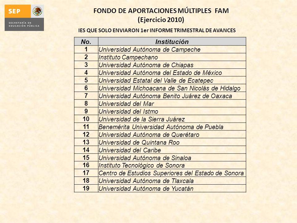 IES QUE SOLO ENVIARON 1er INFORME TRIMESTRAL DE AVANCES FONDO DE APORTACIONES MÚLTIPLES FAM (Ejercicio 2010) No.Institución 1Universidad Autónoma de C