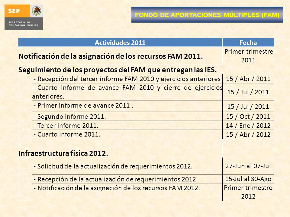 Actividades 2011Fecha Notificación de la asignación de los recursos FAM 2011. Primer trimestre 2011 Seguimiento de los proyectos del FAM que entregan