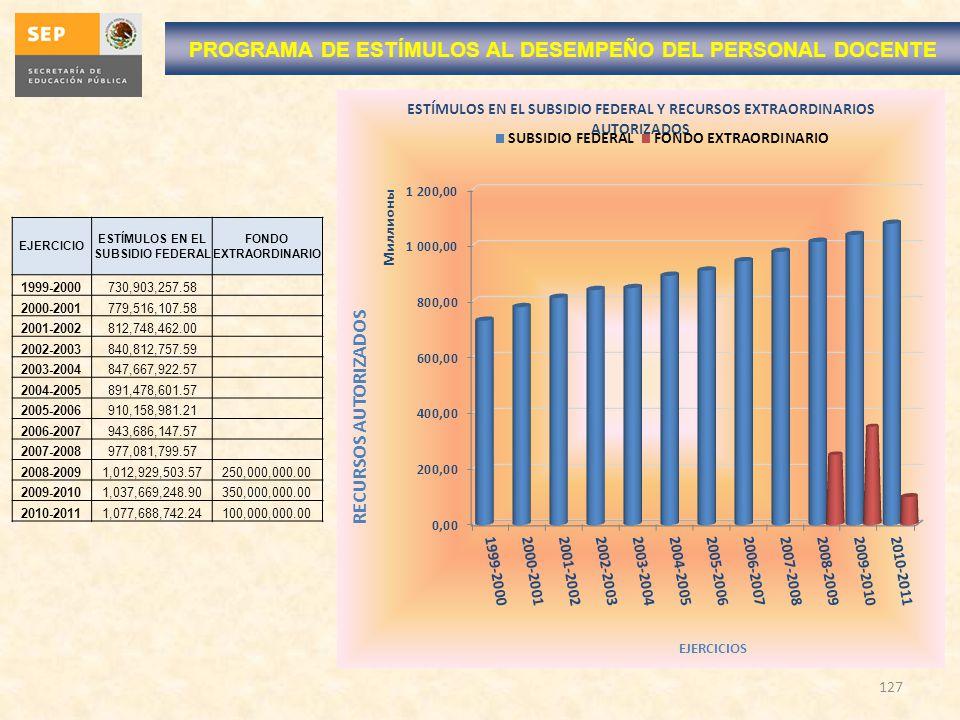 127 EJERCICIO ESTÍMULOS EN EL SUBSIDIO FEDERAL FONDO EXTRAORDINARIO 1999-2000730,903,257.58 2000-2001779,516,107.58 2001-2002812,748,462.00 2002-20038