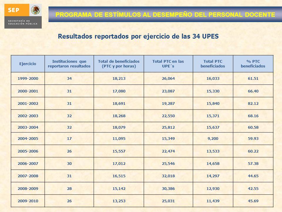 Resultados reportados por ejercicio de las 34 UPES Ejercicio Instituciones que reportaron resultados Total de beneficiados (PTC y por horas) Total PTC