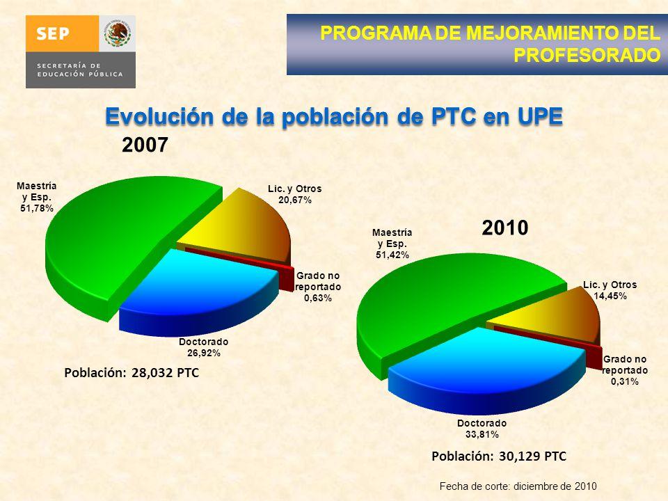 Evolución de la población de PTC en UPE PROGRAMA DE MEJORAMIENTO DEL PROFESORADO Población: 30,129 PTC Evolución de la población de PTC en UPE Población: 28,032 PTC Fecha de corte: diciembre de 2010