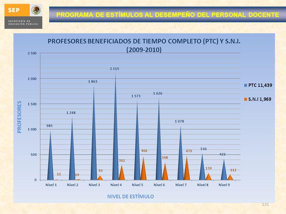 131 PROGRAMA DE ESTÍMULOS AL DESEMPEÑO DEL PERSONAL DOCENTE