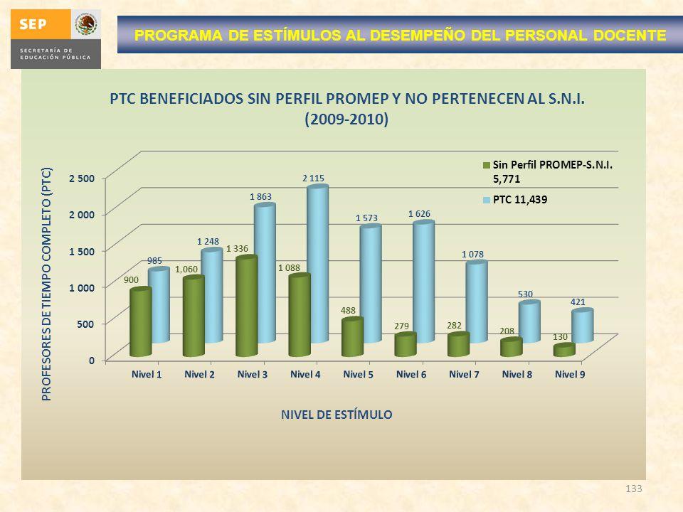 133 PROGRAMA DE ESTÍMULOS AL DESEMPEÑO DEL PERSONAL DOCENTE