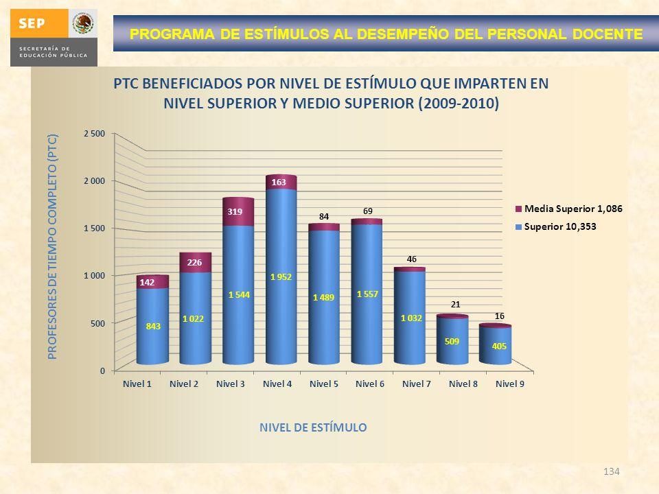 134 PROGRAMA DE ESTÍMULOS AL DESEMPEÑO DEL PERSONAL DOCENTE