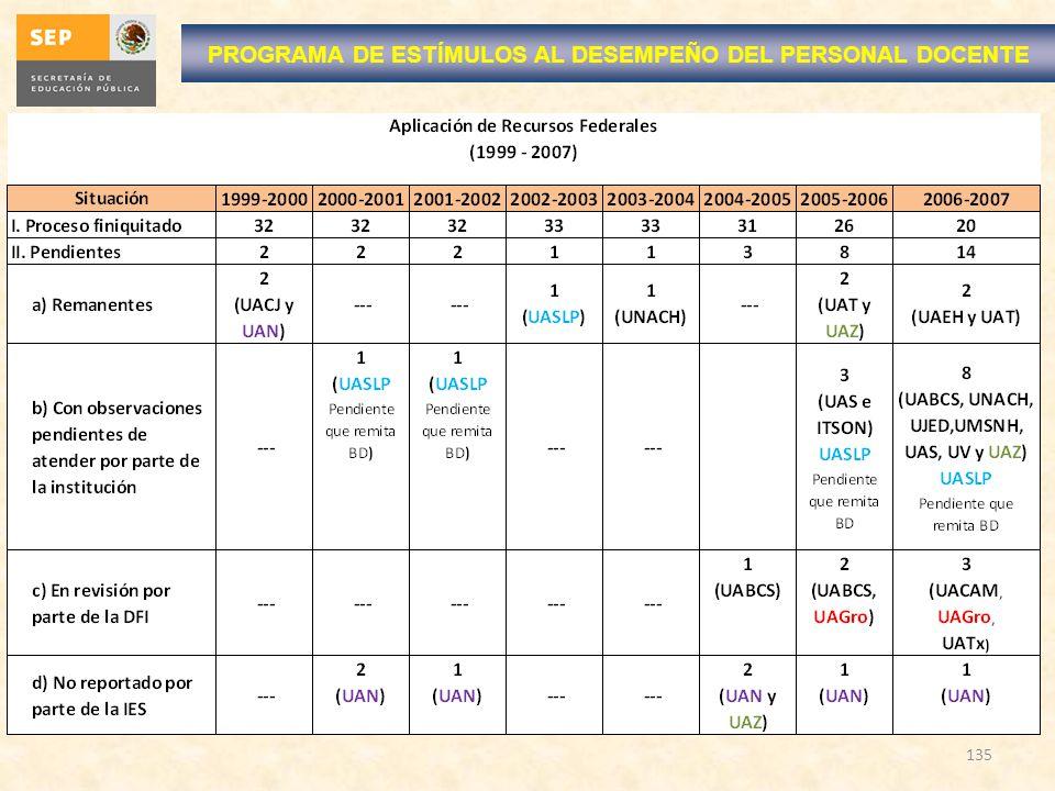 135 PROGRAMA DE ESTÍMULOS AL DESEMPEÑO DEL PERSONAL DOCENTE