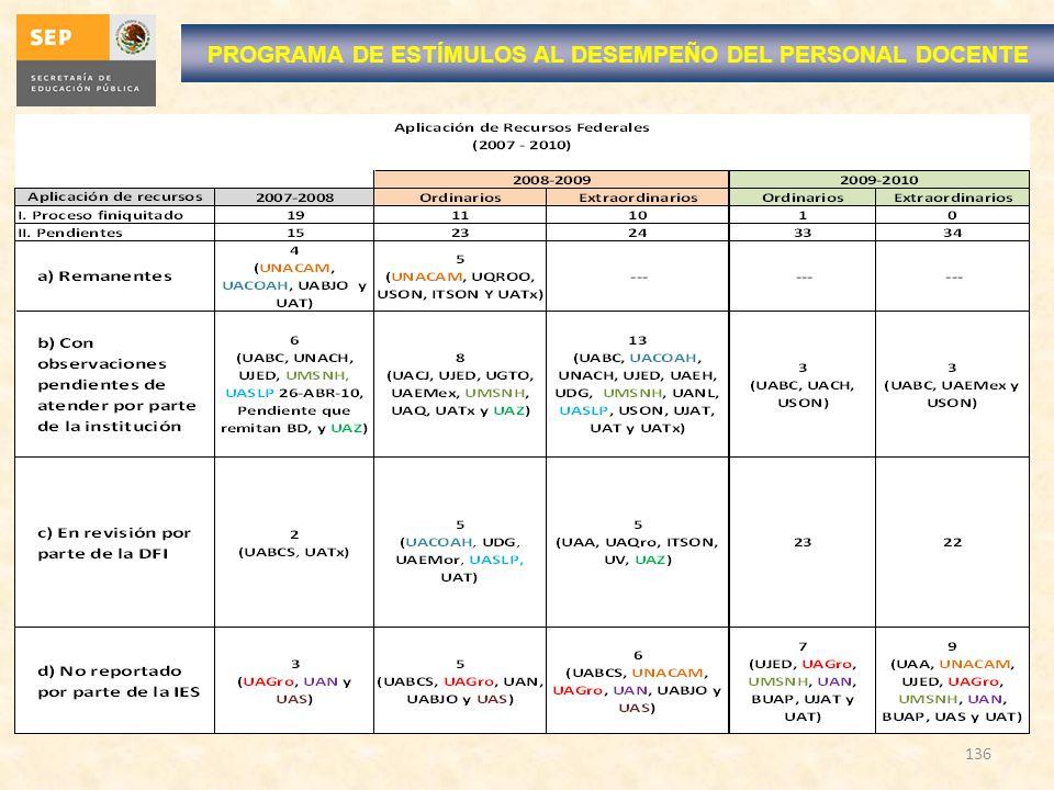 136 PROGRAMA DE ESTÍMULOS AL DESEMPEÑO DEL PERSONAL DOCENTE