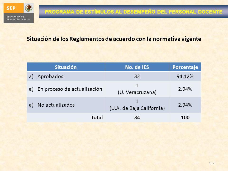 137 Situación de los Reglamentos de acuerdo con la normativa vigente PROGRAMA DE ESTÍMULOS AL DESEMPEÑO DEL PERSONAL DOCENTE SituaciónNo. de IESPorcen