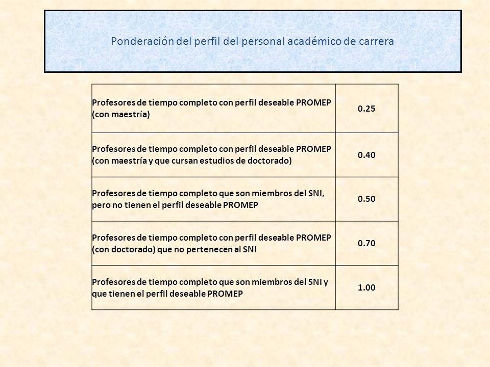 Ponderación del perfil del personal académico de carrera Profesores de tiempo completo con perfil deseable PROMEP (con maestría) 0.25 Profesores de ti