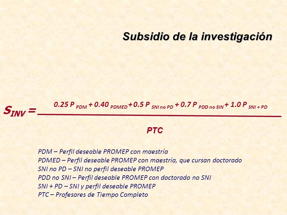 Subsidio de la investigación 0.25 P PDM + 0.40 PDMED + 0.5 P SNI no PD + 0.7 P PDD no SIN + 1.0 P SNI + PD PTC INV S INV = PDM – Perfil deseable PROMEP con maestría PDMED – Perfil deseable PROMEP con maestría, que cursan doctorado SNI no PD – SNI no perfil deseable PROMEP PDD no SNI – Perfil deseable PROMEP con doctorado no SNI SNI + PD – SNI y perfil deseable PROMEP PTC – Profesores de Tiempo Completo