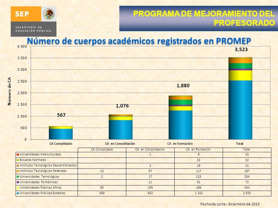 Número de cuerpos académicos registrados en PROMEP Fecha de corte: diciembre de 2010 PROGRAMA DE MEJORAMIENTO DEL PROFESORADO