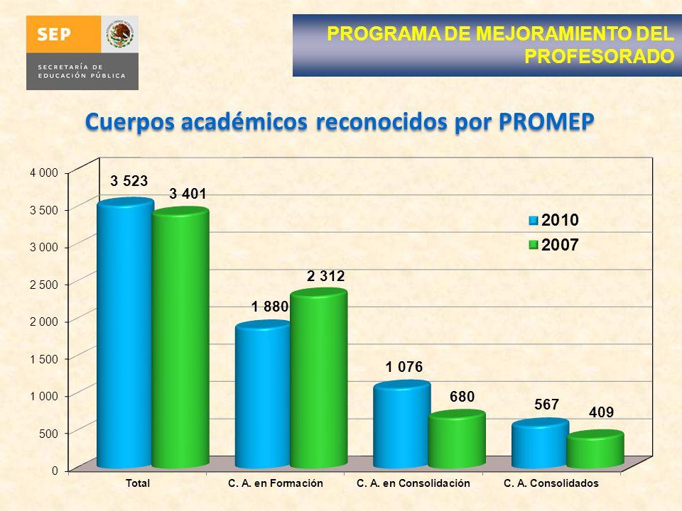 Cuerpos académicos reconocidos por PROMEP PROGRAMA DE MEJORAMIENTO DEL PROFESORADO
