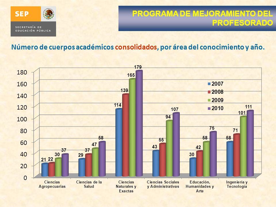 Número de cuerpos académicos consolidados, por área del conocimiento y año.