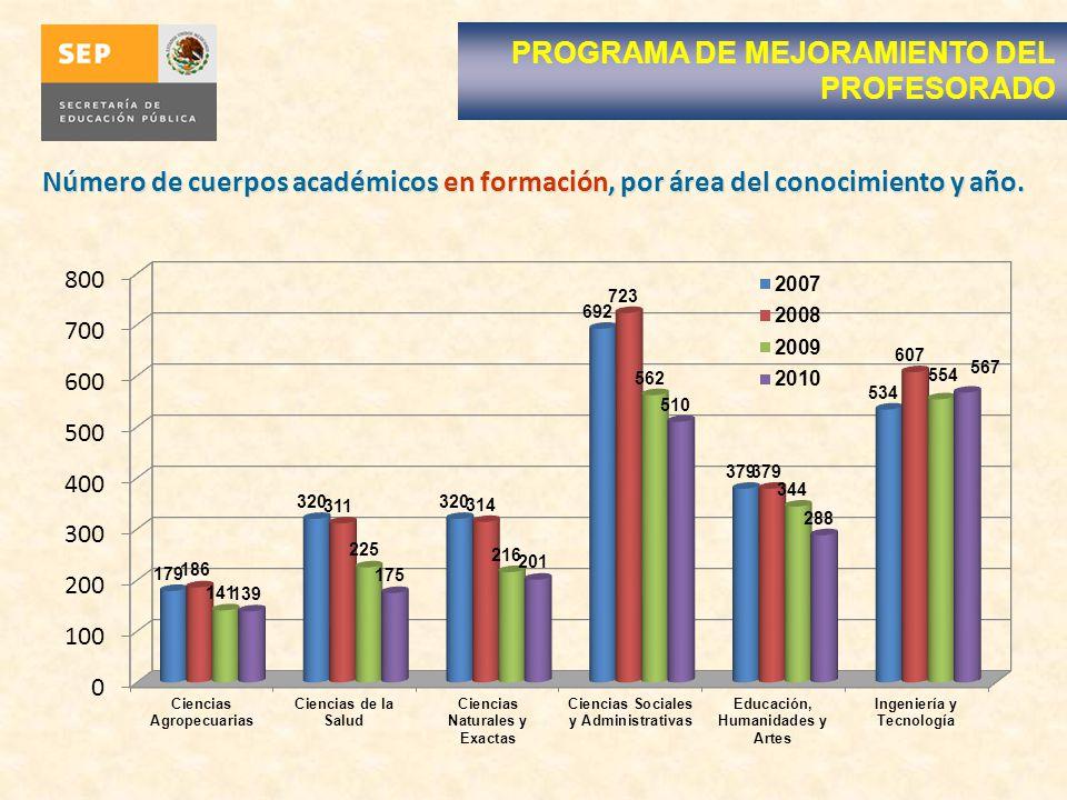 PROGRAMA DE MEJORAMIENTO DEL PROFESORADO Número de cuerpos académicos en formación, por área del conocimiento y año.