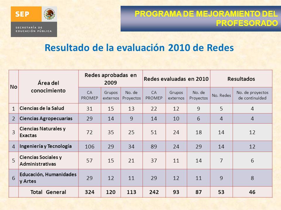 PROGRAMA DE MEJORAMIENTO DEL PROFESORADO Resultado de la evaluación 2010 de Redes No Área del conocimiento Redes aprobadas en 2009 Redes evaluadas en