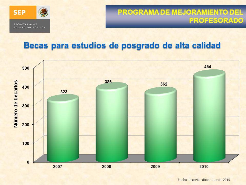 Fecha de corte: diciembre de 2010 PROGRAMA DE MEJORAMIENTO DEL PROFESORADO Becas para estudios de posgrado de alta calidad