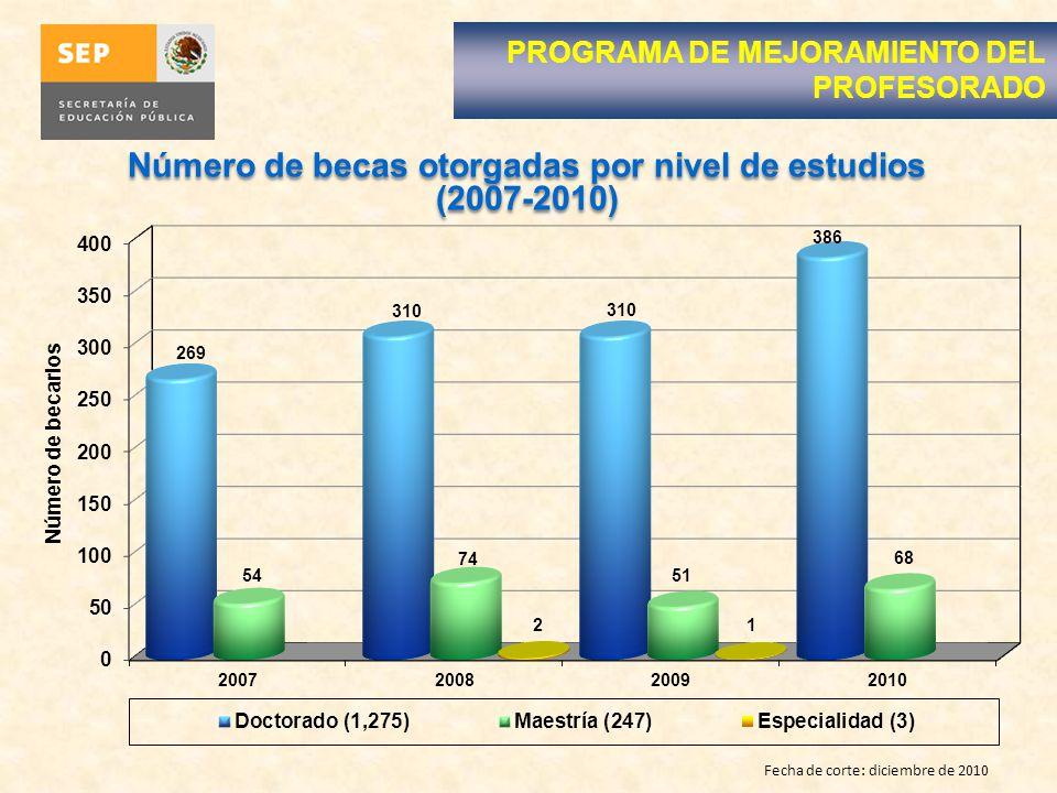 Fecha de corte: diciembre de 2010 Número de becas otorgadas por nivel de estudios (2007-2010) PROGRAMA DE MEJORAMIENTO DEL PROFESORADO