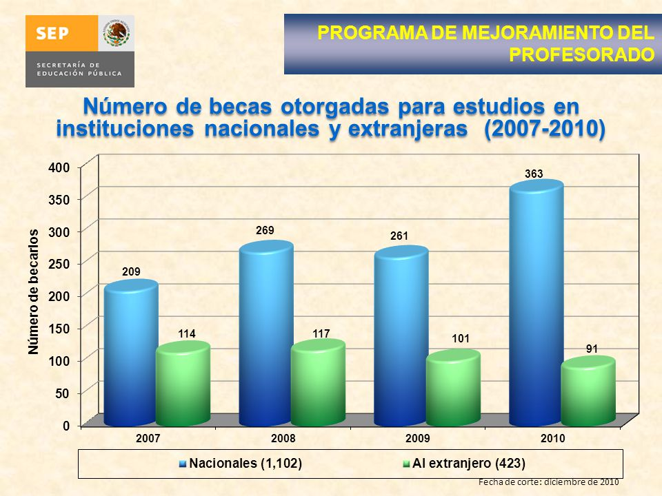 Número de becas otorgadas para estudios en instituciones nacionales y extranjeras (2007-2010) Fecha de corte: diciembre de 2010 PROGRAMA DE MEJORAMIENTO DEL PROFESORADO