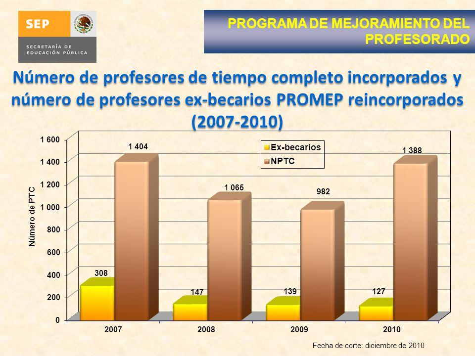 Número de profesores de tiempo completo incorporados y número de profesores ex-becarios PROMEP reincorporados (2007-2010) Fecha de corte: diciembre de 2010