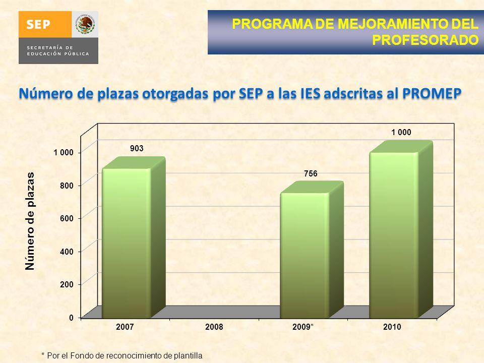 PROGRAMA DE MEJORAMIENTO DEL PROFESORADO * Por el Fondo de reconocimiento de plantilla Número de plazas otorgadas por SEP a las IES adscritas al PROMEP