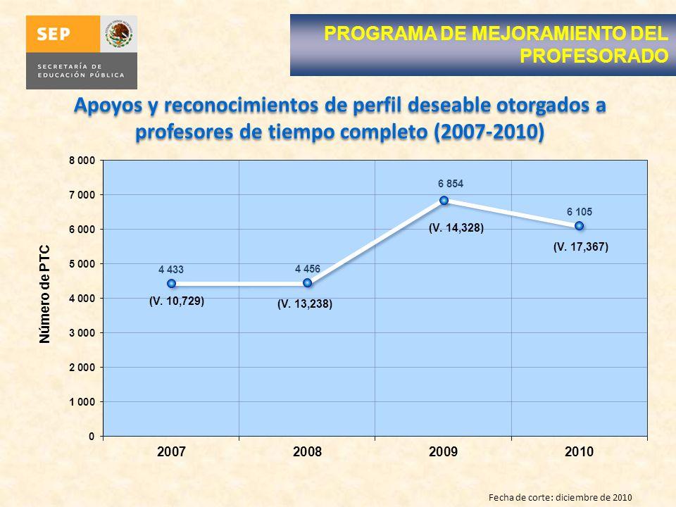 Apoyos y reconocimientos de perfil deseable otorgados a profesores de tiempo completo (2007-2010) Fecha de corte: diciembre de 2010 PROGRAMA DE MEJORAMIENTO DEL PROFESORADO (V.