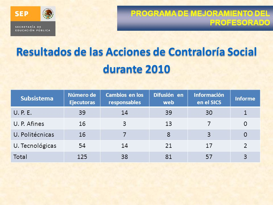 Resultados de las Acciones de Contraloría Social durante 2010 Resultados de las Acciones de Contraloría Social durante 2010 PROGRAMA DE MEJORAMIENTO D