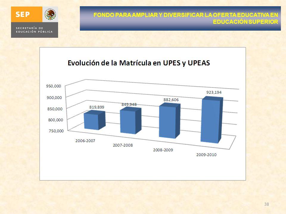 38 FONDO PARA AMPLIAR Y DIVERSIFICAR LA OFERTA EDUCATIVA EN EDUCACIÓN SUPERIOR