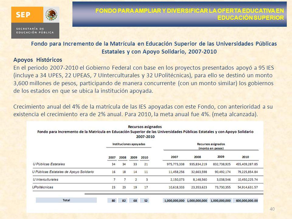 40 FONDO PARA AMPLIAR Y DIVERSIFICAR LA OFERTA EDUCATIVA EN EDUCACIÓN SUPERIOR Apoyos Históricos En el periodo 2007-2010 el Gobierno Federal con base en los proyectos presentados apoyó a 95 IES (incluye a 34 UPES, 22 UPEAS, 7 UInterculturales y 32 UPolitécnicas), para ello se destinó un monto 3,600 millones de pesos, participando de manera concurrente (con un monto similar) los gobiernos de los estados en que se ubica la institución apoyada.