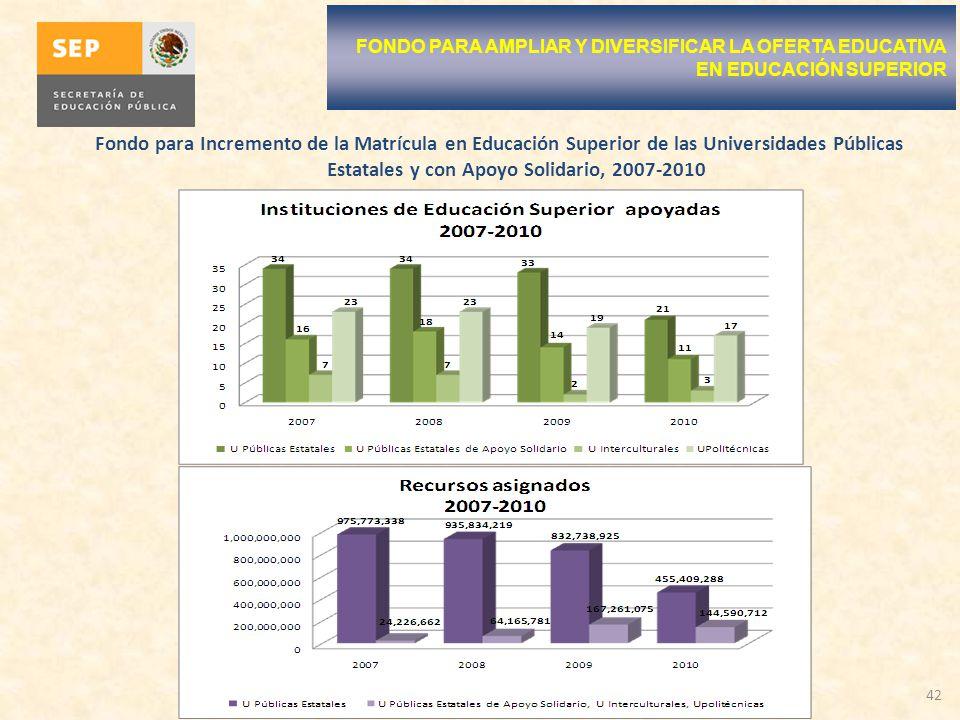 Fondo para Incremento de la Matrícula en Educación Superior de las Universidades Públicas Estatales y con Apoyo Solidario, 2007-2010 42 FONDO PARA AMPLIAR Y DIVERSIFICAR LA OFERTA EDUCATIVA EN EDUCACIÓN SUPERIOR