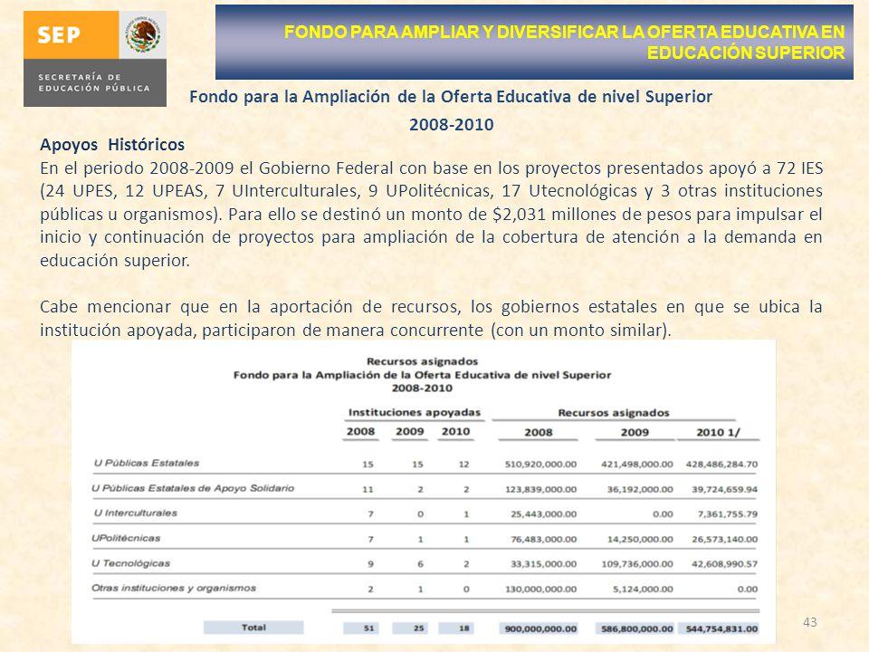 43 FONDO PARA AMPLIAR Y DIVERSIFICAR LA OFERTA EDUCATIVA EN EDUCACIÓN SUPERIOR Apoyos Históricos En el periodo 2008-2009 el Gobierno Federal con base