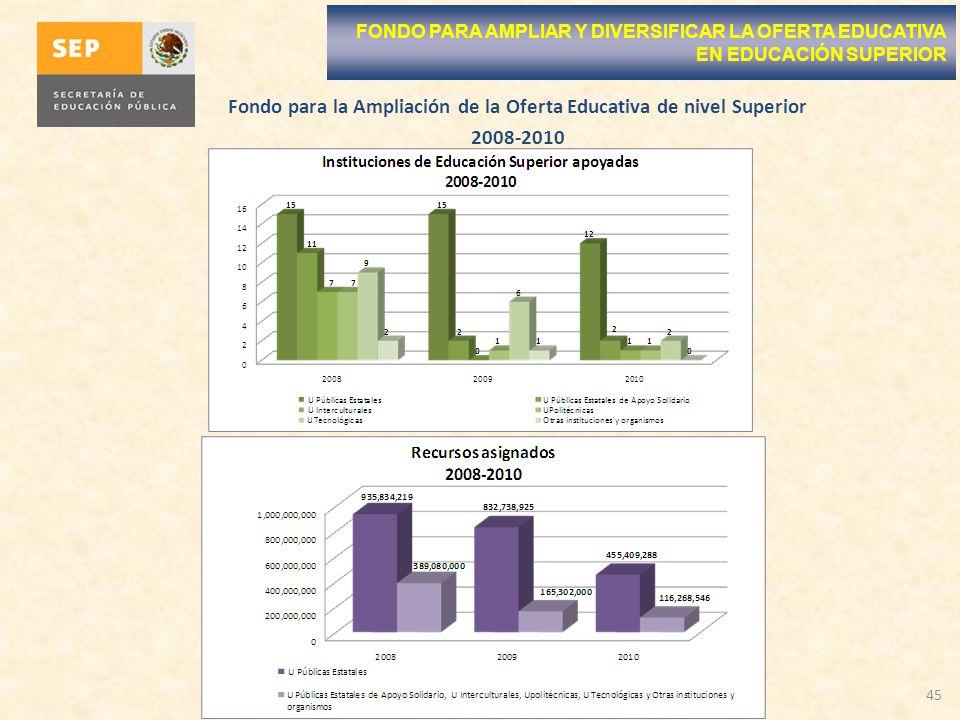 45 FONDO PARA AMPLIAR Y DIVERSIFICAR LA OFERTA EDUCATIVA EN EDUCACIÓN SUPERIOR Fondo para la Ampliación de la Oferta Educativa de nivel Superior 2008-