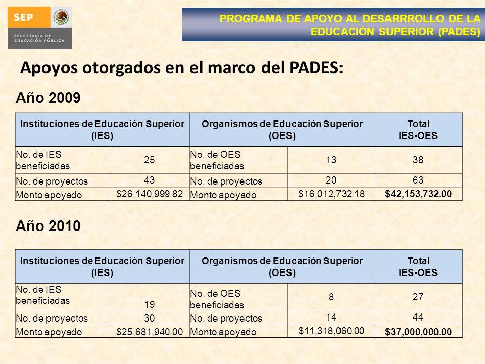 Apoyos otorgados en el marco del PADES: PROGRAMA DE APOYO AL DESARRROLLO DE LA EDUCACIÓN SUPERIOR (PADES) Año 2009 Instituciones de Educación Superior (IES) Organismos de Educación Superior (OES) Total IES-OES No.