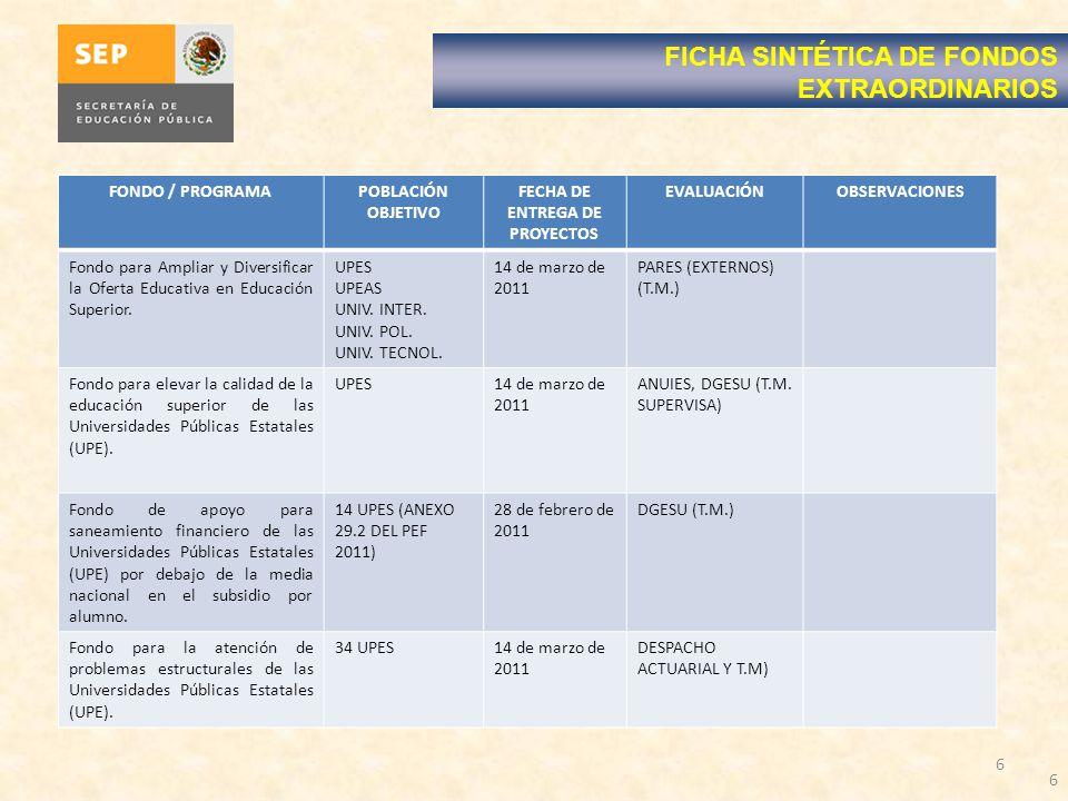 FONDO / PROGRAMA POBLACIÓN OBJETIVO FECHA DE ENTREGA DE PROYECTOS EVALUACIÓNOBSERVACIONES PIFI UPES UPEAS UNIV.