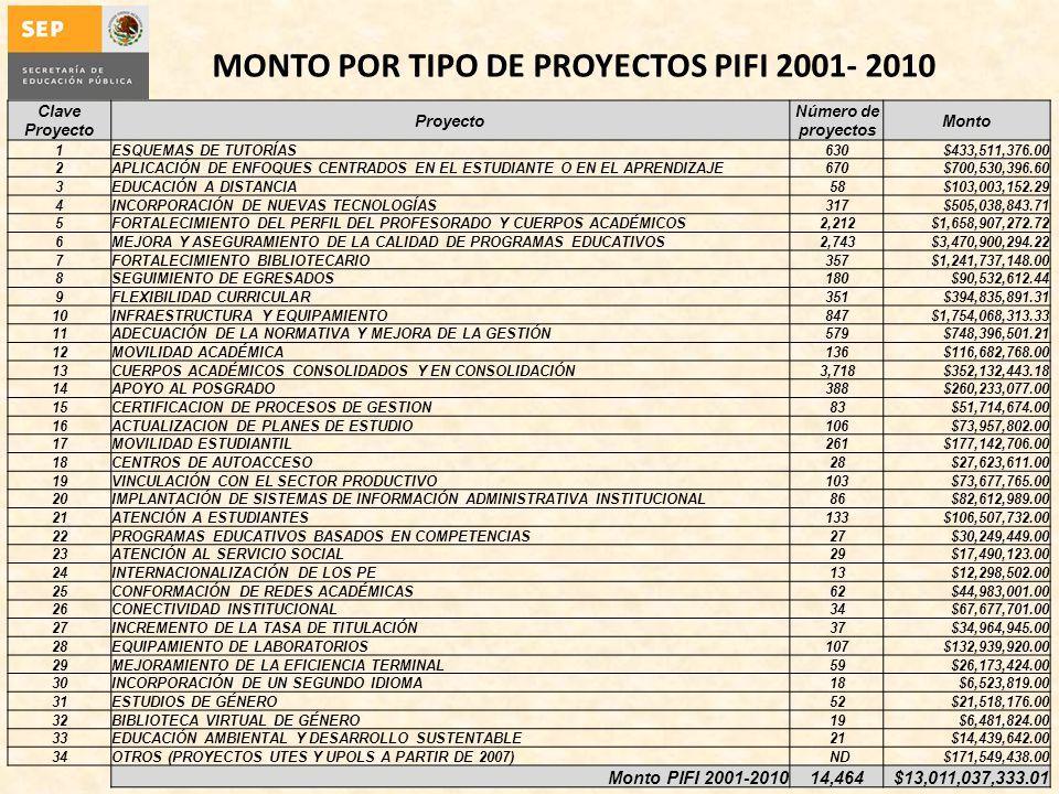 MONTO POR TIPO DE PROYECTOS PIFI 2001- 2010 Clave Proyecto Proyecto Número de proyectos Monto 1ESQUEMAS DE TUTORÍAS630$433,511,376.00 2APLICACIÓN DE ENFOQUES CENTRADOS EN EL ESTUDIANTE O EN EL APRENDIZAJE670$700,530,396.60 3EDUCACIÓN A DISTANCIA58$103,003,152.29 4INCORPORACIÓN DE NUEVAS TECNOLOGÍAS317$505,038,843.71 5FORTALECIMIENTO DEL PERFIL DEL PROFESORADO Y CUERPOS ACADÉMICOS2,212$1,658,907,272.72 6MEJORA Y ASEGURAMIENTO DE LA CALIDAD DE PROGRAMAS EDUCATIVOS2,743$3,470,900,294.22 7FORTALECIMIENTO BIBLIOTECARIO357$1,241,737,148.00 8SEGUIMIENTO DE EGRESADOS180$90,532,612.44 9FLEXIBILIDAD CURRICULAR351$394,835,891.31 10INFRAESTRUCTURA Y EQUIPAMIENTO847$1,754,068,313.33 11ADECUACIÓN DE LA NORMATIVA Y MEJORA DE LA GESTIÓN579$748,396,501.21 12MOVILIDAD ACADÉMICA136$116,682,768.00 13CUERPOS ACADÉMICOS CONSOLIDADOS Y EN CONSOLIDACIÓN3,718$352,132,443.18 14APOYO AL POSGRADO388$260,233,077.00 15CERTIFICACION DE PROCESOS DE GESTION83$51,714,674.00 16ACTUALIZACION DE PLANES DE ESTUDIO106$73,957,802.00 17MOVILIDAD ESTUDIANTIL261$177,142,706.00 18CENTROS DE AUTOACCESO28$27,623,611.00 19VINCULACIÓN CON EL SECTOR PRODUCTIVO103$73,677,765.00 20IMPLANTACIÓN DE SISTEMAS DE INFORMACIÓN ADMINISTRATIVA INSTITUCIONAL86$82,612,989.00 21ATENCIÓN A ESTUDIANTES133$106,507,732.00 22PROGRAMAS EDUCATIVOS BASADOS EN COMPETENCIAS27$30,249,449.00 23ATENCIÓN AL SERVICIO SOCIAL29$17,490,123.00 24INTERNACIONALIZACIÓN DE LOS PE13$12,298,502.00 25CONFORMACIÓN DE REDES ACADÉMICAS62$44,983,001.00 26CONECTIVIDAD INSTITUCIONAL34$67,677,701.00 27INCREMENTO DE LA TASA DE TITULACIÓN37$34,964,945.00 28EQUIPAMIENTO DE LABORATORIOS107$132,939,920.00 29MEJORAMIENTO DE LA EFICIENCIA TERMINAL59$26,173,424.00 30INCORPORACIÓN DE UN SEGUNDO IDIOMA18$6,523,819.00 31ESTUDIOS DE GÉNERO52$21,518,176.00 32BIBLIOTECA VIRTUAL DE GÉNERO19$6,481,824.00 33EDUCACIÓN AMBIENTAL Y DESARROLLO SUSTENTABLE21$14,439,642.00 34OTROS (PROYECTOS UTES Y UPOLS A PARTIR DE 2007) ND$171,549,438.00 Monto PIFI 2001-201014,464$13,011,037,333.0