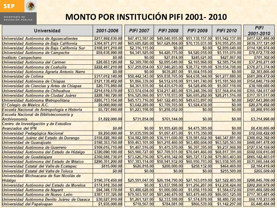 MONTO POR INSTITUCIÓN PIFI 2001- 2010 Universidad2001-2006 PIFI 2007PIFI 2008PIFI 2009PIFI 2010 PIFI 2001-2010 Universidad Autónoma de Aguascalientes$