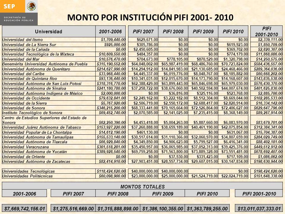 MONTO POR INSTITUCIÓN PIFI 2001- 2010 Universidad2001-2006 PIFI 2007PIFI 2008PIFI 2009PIFI 2010 PIFI 2001-2010 Universidad del Itsmo$1,709,440.00 $629,671.00$0.00 $2,339,111.00 Universidad de La Sierra Sur$925,000.00 $305,786.00$0.00 $619,923.00$1,850,709.00 Universidad de la Cañada$0.00 $2,450,605.00$0.00 $369,702.00$2,820,307.00 Universidad Tecnológica de la Mixteca$10,609,550.00 $484,357.00$0.00 $774,179.00$11,868,086.00 Universidad del Mar$10,576,470.00 $704,673.00$778,105.00$870,529.00$1,320,798.00$14,250,575.00 Benemérita Universidad Autónoma de Puebla$315,190,552.00 $64,048,002.00$65,987,419.00$68,486,760.00$70,723,824.00$584,436,557.00 Universidad Autónoma de Querétaro$214,627,990.00 $14,294,912.00$14,841,983.00$21,130,685.00$24,468,466.00$289,364,036.00 Universidad del Caribe$33,968,440.00 $4,445,337.00$6,019,776.00$8,048,767.00$8,185,882.00$60,668,202.00 Universidad de Quintana Roo$93,136,440.00 $10,341,031.00$12,015,670.00$14,173,790.00$14,168,607.00$143,835,538.00 Universidad Autónoma de San Luis Potosí$318,316,770.00 $62,388,429.00$63,899,443.00$65,846,698.00$65,979,030.00$576,430,370.00 Universidad Autónoma de Sinaloa$241,180,780.00 $37,258,722.00$38,676,060.00$40,502,594.00$44,007,674.00$401,625,830.00 Universidad Autónoma Indígena de México$2,000,000.00 $0.00$36,816.00$325,116.00$523,768.00$2,885,700.00 Universidad de Occidente$79,632,841.00 $2,249,162.00$3,222,182.00$8,512,304.00$8,669,044.00$102,285,533.00 Universidad de la Sierra$5,767,920.00 $2,506,719.00$2,550,172.00$2,688,417.00$2,820,914.00$16,334,142.00 Universidad de Sonora$346,215,200.00 $68,333,441.00$70,165,664.00$72,526,864.00$72,406,627.00$629,647,796.00 Instituto Tecnológico de Sonora$69,452,740.00 $2,070,585.00$2,141,025.00$7,235,415.00$8,368,149.00$89,267,914.00 Centro de Estudios Superiores del Estado de Sonora$62,250,390.00 $4,453,418.00$5,004,263.00$5,887,660.00$6,083,970.00$83,679,701.00 Universidad Juárez Autónoma de Tabasco$153,927,220.00 $37,260,888.00$38,659,189.00$40,461,190