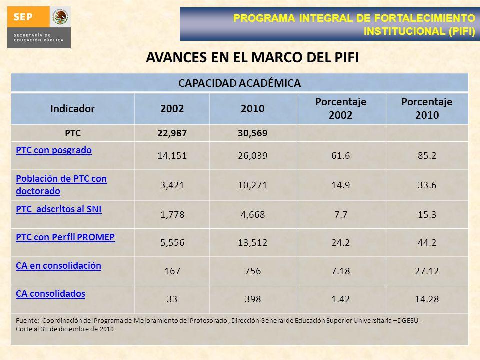 AVANCES EN EL MARCO DEL PIFI PROGRAMA INTEGRAL DE FORTALECIMIENTO INSTITUCIONAL (PIFI) CAPACIDAD ACADÉMICA Indicador20022010 Porcentaje 2002 Porcentaje 2010 PTC22,98730,569 PTC con posgrado 14,15126,03961.685.2 Población de PTC con doctorado 3,42110,27114.933.6 PTC adscritos al SNI 1,7784,6687.715.3 PTC con Perfil PROMEP 5,55613,51224.244.2 CA en consolidación 1677567.1827.12 CA consolidados 333981.4214.28 Fuente: Coordinación del Programa de Mejoramiento del Profesorado, Dirección General de Educación Superior Universitaria –DGESU- Corte al 31 de diciembre de 2010
