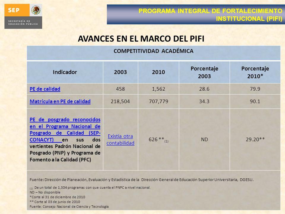 COMPETITIVIDAD ACADÉMICA Indicador20032010 Porcentaje 2003 Porcentaje 2010* PE de calidad4581,56228.679.9 Matrícula en PE de calidad218,504707,77934.390.1 PE de posgrado reconocidos en el Programa Nacional de Posgrado de Calidad (SEP- CONACYT) PE de posgrado reconocidos en el Programa Nacional de Posgrado de Calidad (SEP- CONACYT) en sus dos vertientes Padrón Nacional de Posgrado (PNP) y Programa de Fomento a la Calidad (PFC) Existía otra contabilidad 626 ** (1) ND29.20** Fuente: Dirección de Planeación, Evaluación y Estadística de la Dirección General de Educación Superior Universitaria, DGESU.